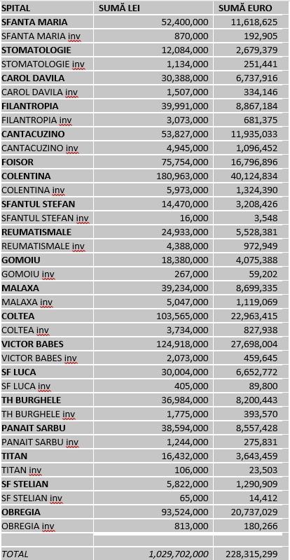 Bugetul celor 19 spitale care țin de Primăria Capitalei, incluzând bugetul alocat investițiilor (inv)