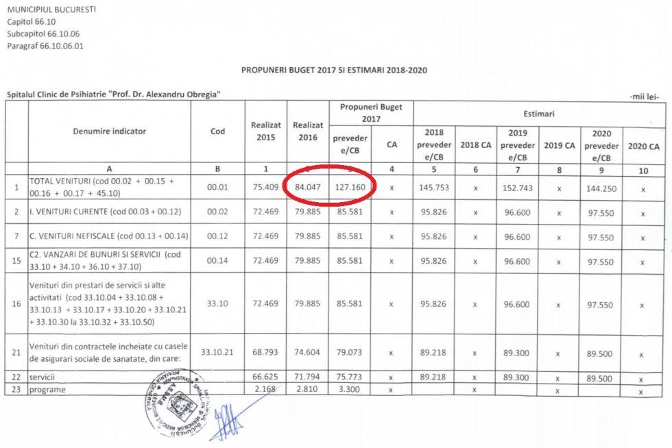 Diferență între bugetul alocat Spitalului Obregia pe 2016 (18 milioane de euro) și cele peste 28 de milioane de euro planificate pentru 2017