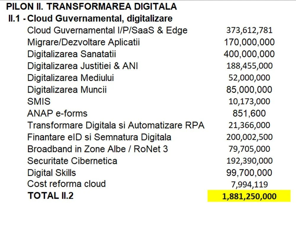 Sursă tabel: Anexa PNRR, detaliind bugetul